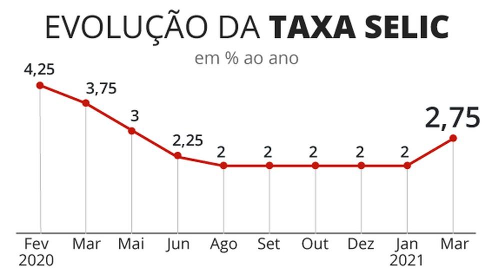 O gráfico mostra a evolução da taxa Selic a partir de março de 2021.