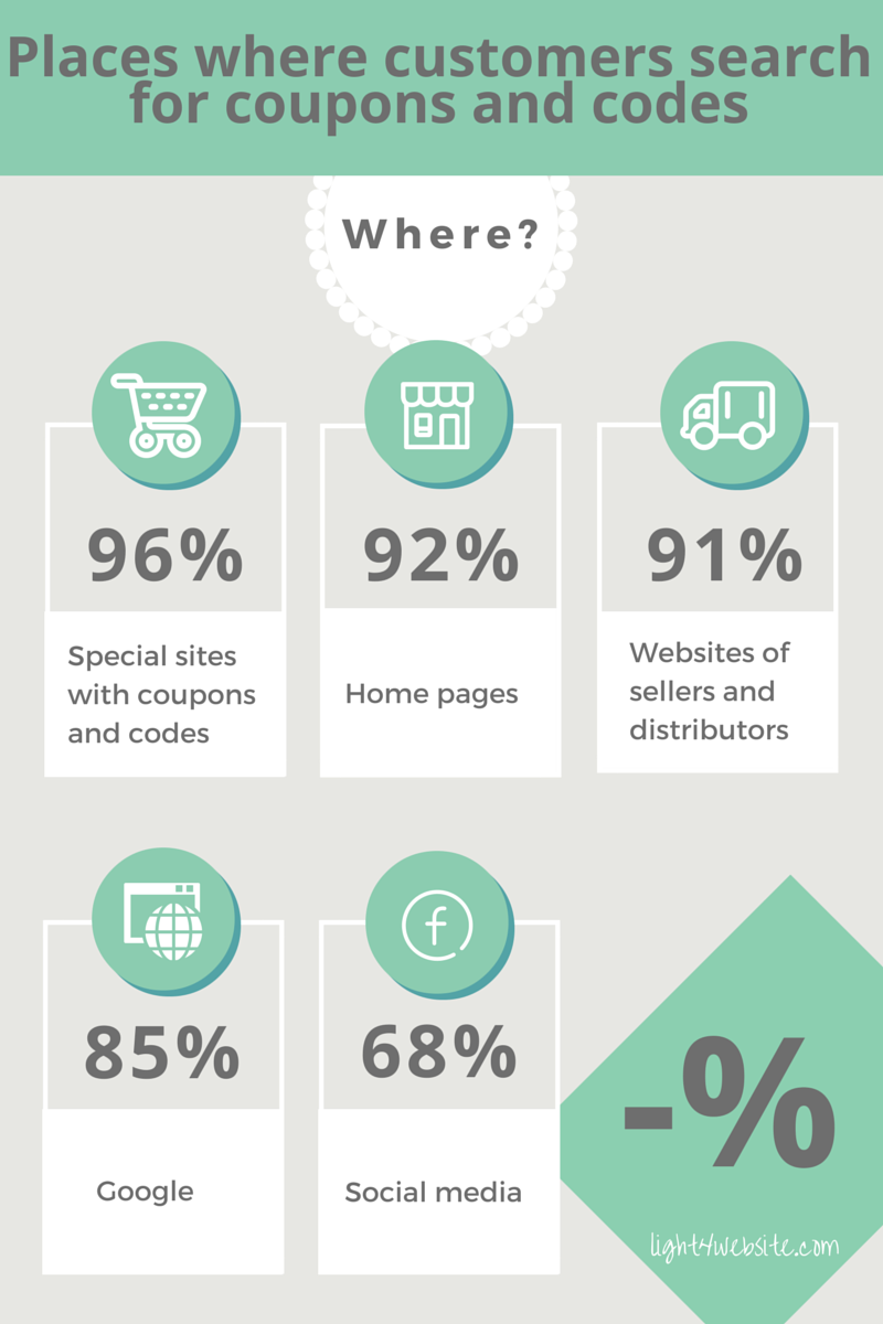 Where customers search for Promo codes
