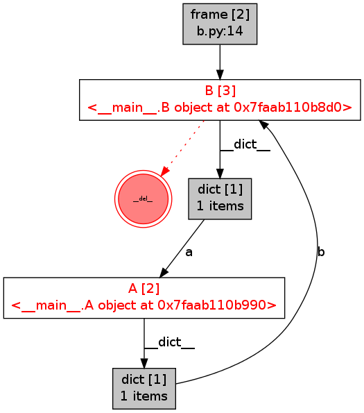Reference cycles within the code