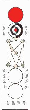 https://upload.wikimedia.org/wikipedia/commons/a/a0/ZhoushiTaijitu.png