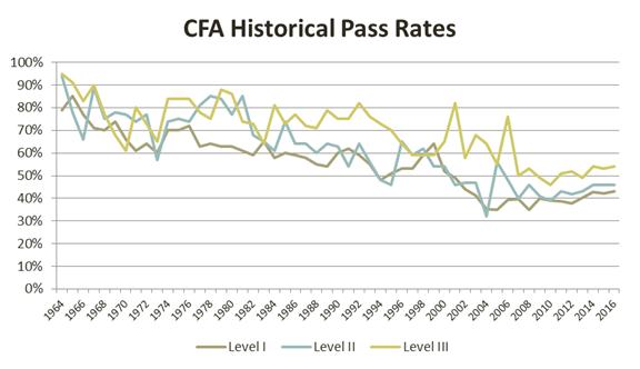 CFA历史通行证费率-1964-2016