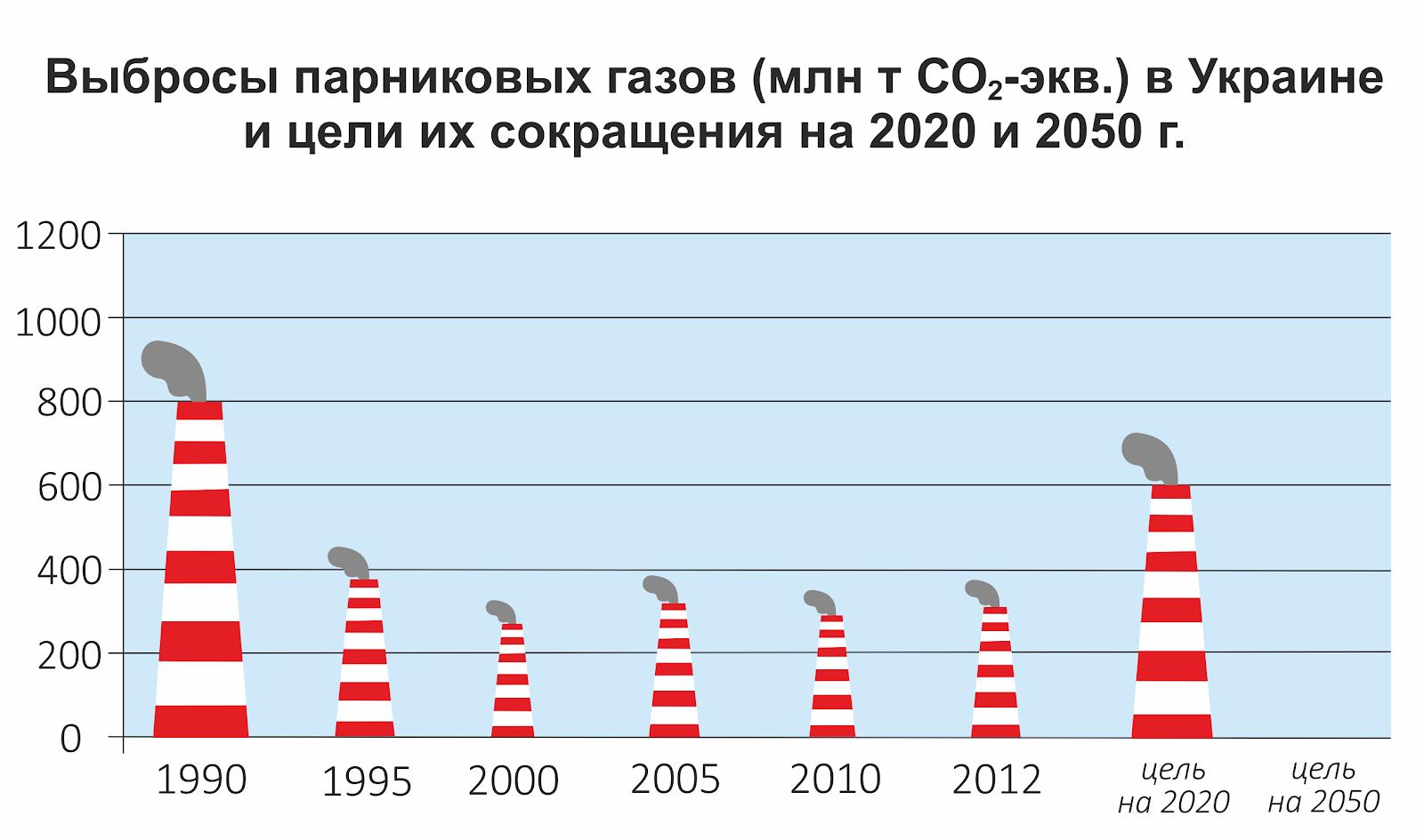 Выбросы Украины