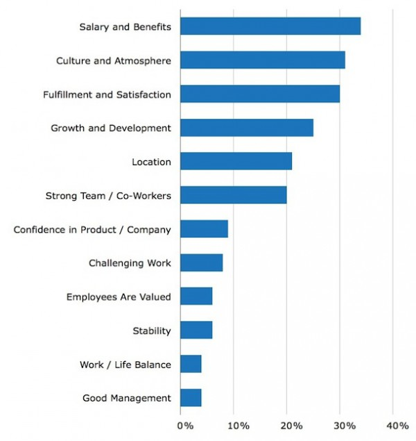 Employer brand image - chart showing job satisfaction elements