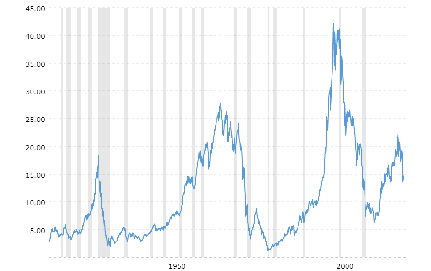 Dow Jones Industrial Average: Priced In Gold