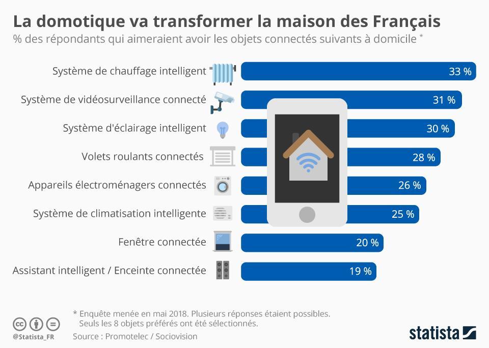 Infographie: La domotique va transformer la maison des Français | Statista
