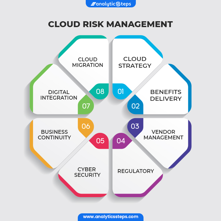 Image depicts all the facets of Cloud Risk Management which include: Cloud strategy, Benefit delivery, Vendor management, Regulatory, Cyber security, Business community, Digital integration, Cloud Migration.