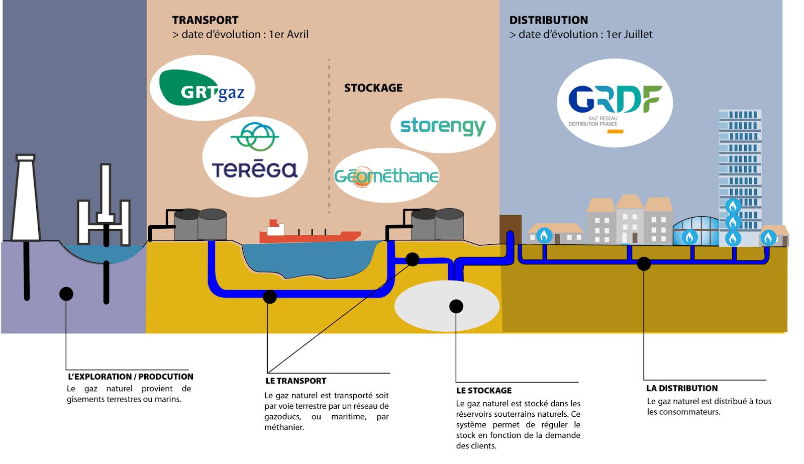 Réseau du gaz en France