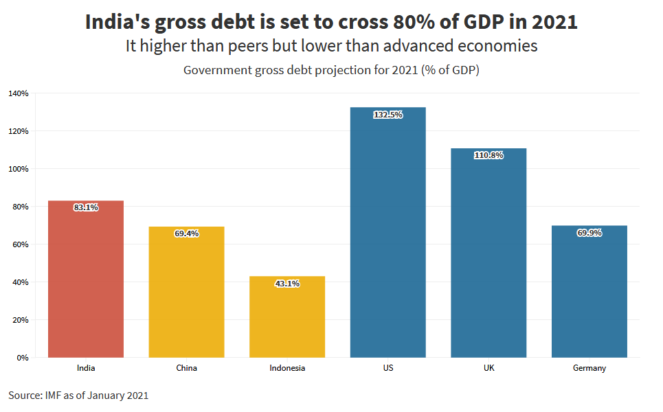 How big is India's debt and should it be a worry?