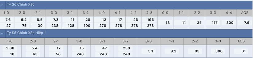 Soi kèo, dự đoán kết quả Ngoại hạng Anh, Manchester City vs Arsenal (18 giờ 30, ngày 28.8): Pháo thủ dễ thất thủ - ảnh 3