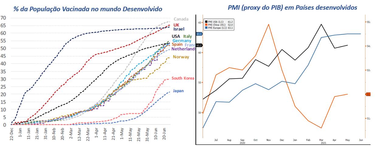 Gráfico à esquerda: % da população vacinada no mundo. Gráfico à direita: PMI (proxy do PIB) em países desenvolvidos.