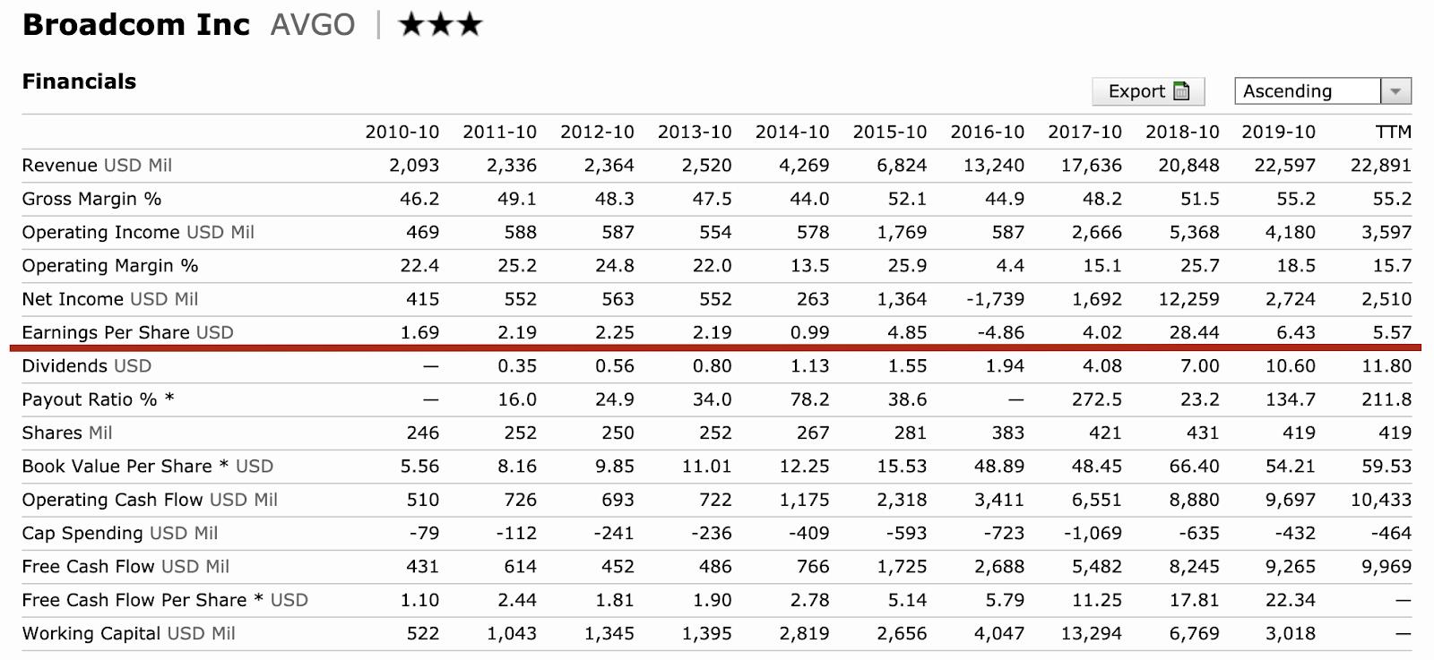 5G概念股ETF:成分股博通