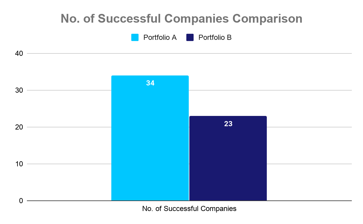 A portfolio of successful entrepreneurs outperforms a portfolio of first-time and failed entrepreneurs.