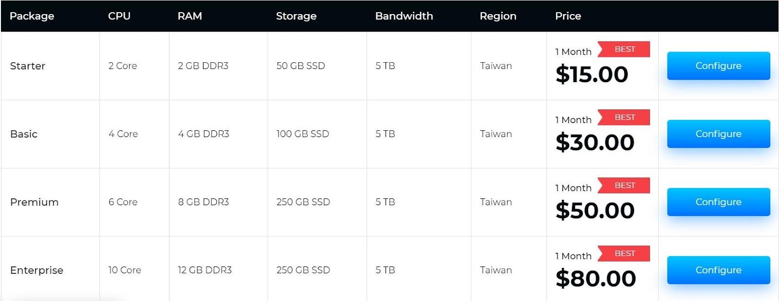 Windows Technology VPS Taiwan Plan