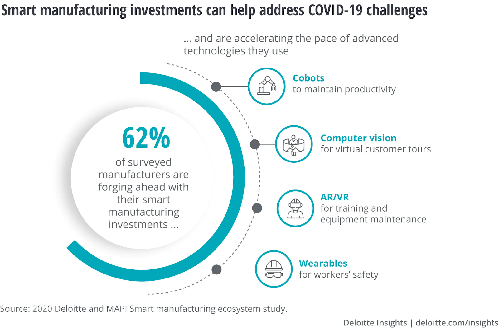 Smart manufacturing investments to introduce digital transformation
