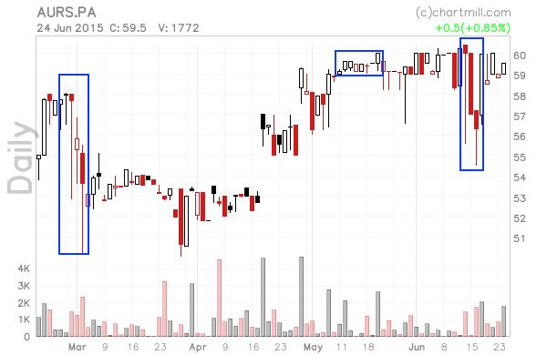 AURS.PA_chart.png