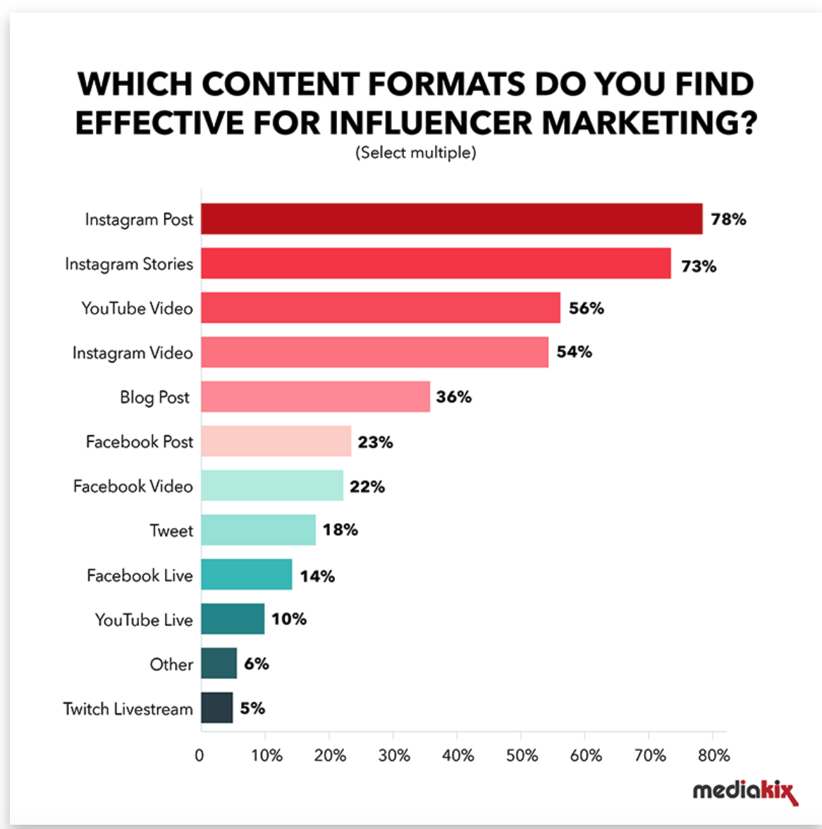 Graph showing effective content formats for influencer marketing