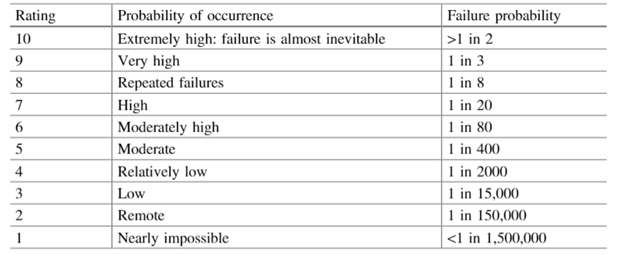 occurrence rankings in FMEA
