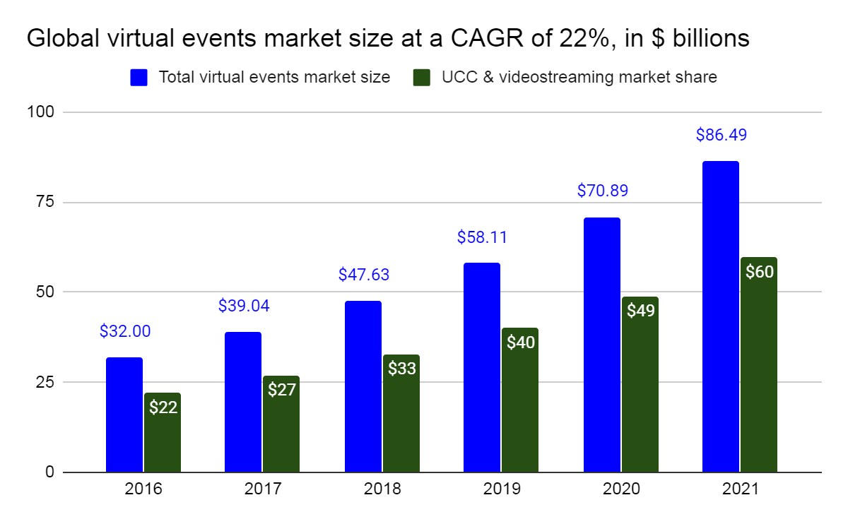 Global virtual events market size and value at a CAGR of 22%