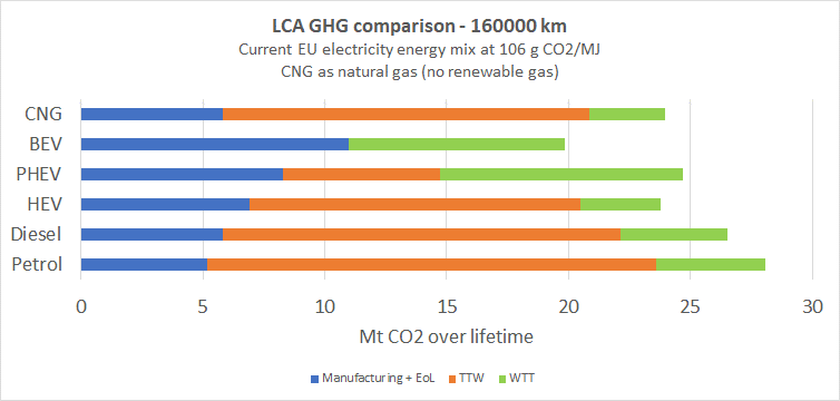 LCA engine comparison of GHG emissions.