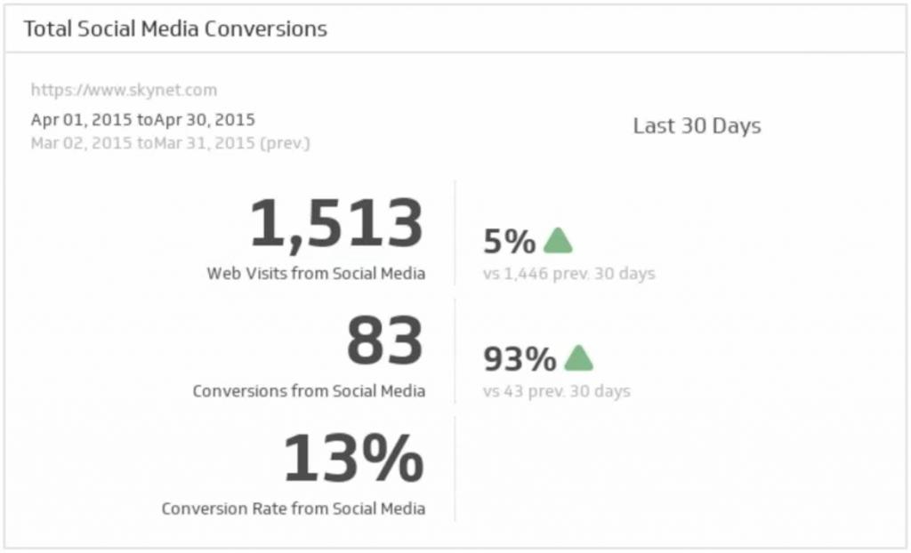 C:\Users\Apostle Tim\Downloads\total-conversions-social-media-metrics-1024x622.png