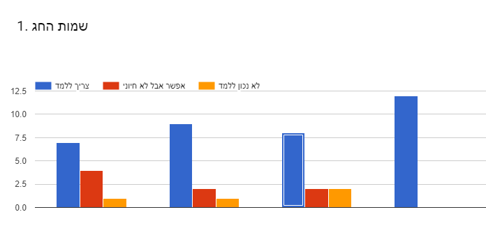 Forms response chart. Question title: 1. שמות החג . Number of responses: .