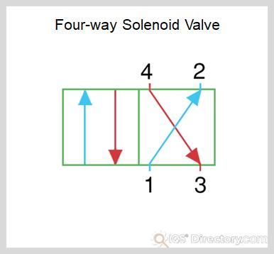 Four-Way Solenoid Valve