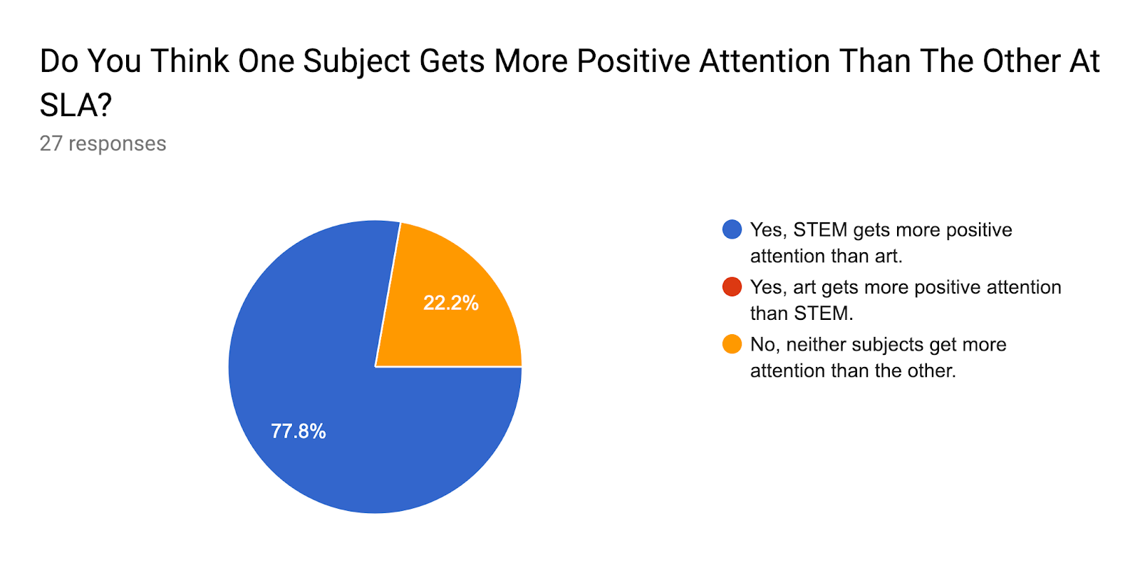 Forms response chart. Question title: Do You Think One Subject Gets More Positive Attention Than The Other At SLA?. Number of responses: 27 responses.