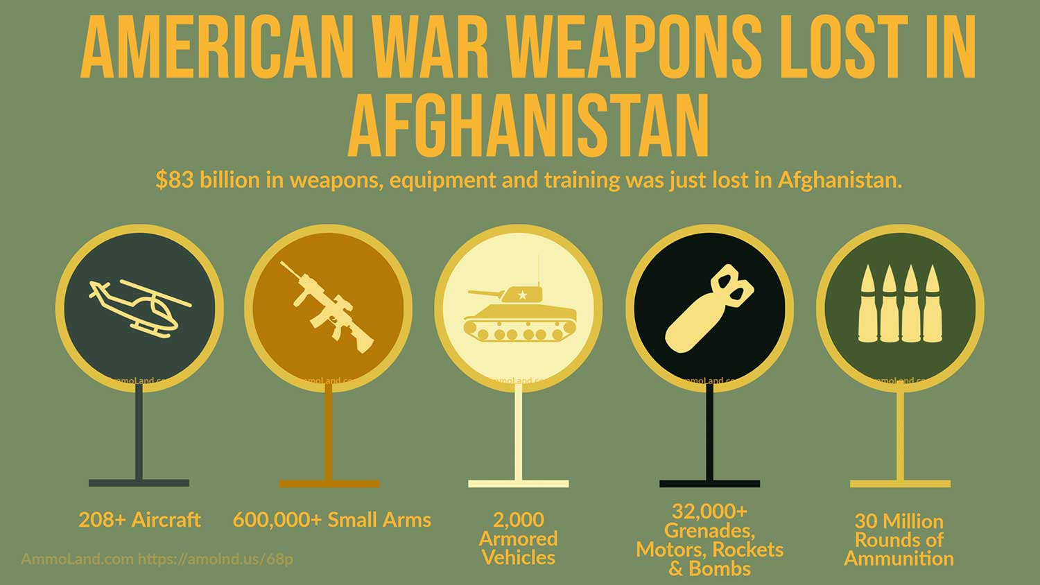 all US weapons, ammo, vehicles and equipment lost to Taliban