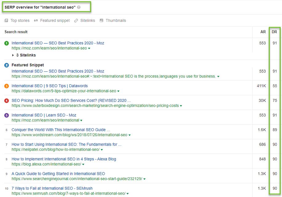 сайты в топе с высоким показателем авторитета домена