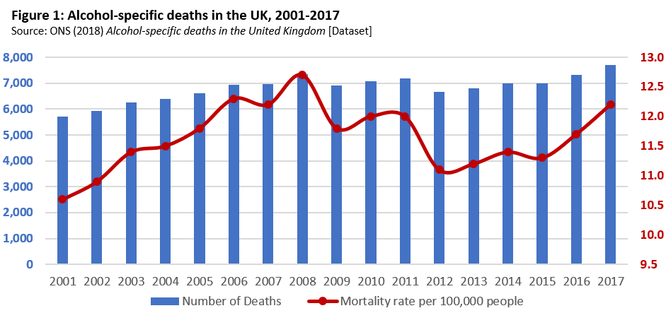 Alcohol Addiction Related Deaths Chart