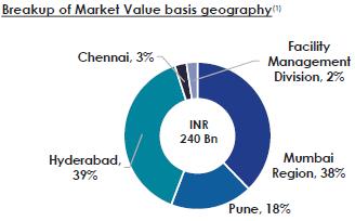 market-value-mindspace-reit
