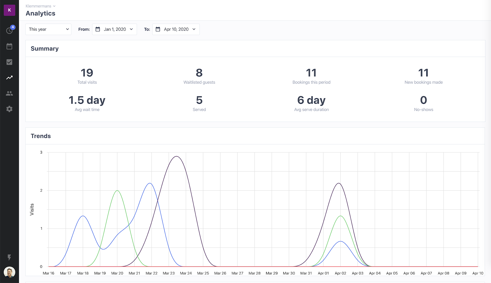Waitwhile waitlist app screenshot of analytics section