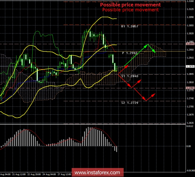 GBP / USD. 3rd of September. Results of the day. Negotiations between Britain and the EU did not advance one iota
