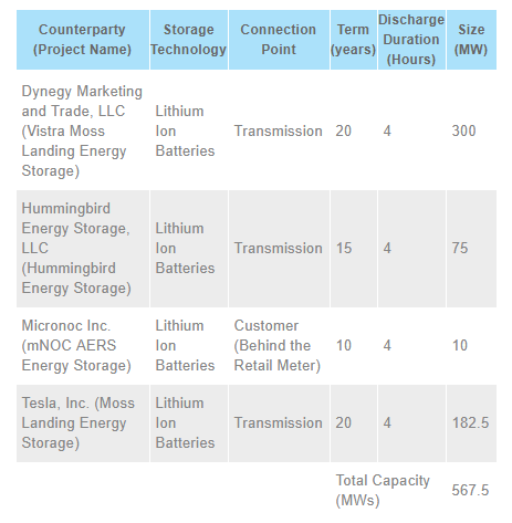 battery electric storage projects