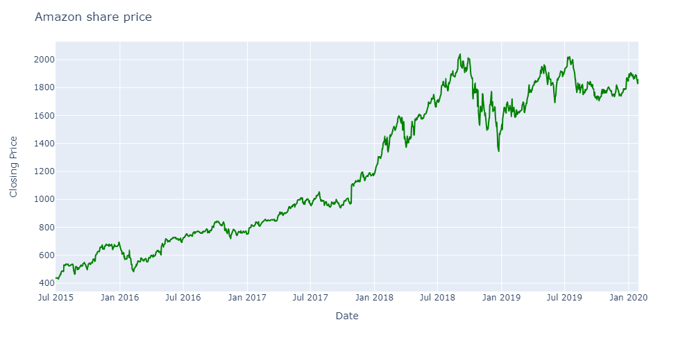 Amazon-share-price-2015-2019