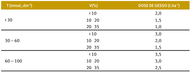Gessagem com a quantidade aproximada, de acordo com a capacidade de troca catiônica (T) e a saturação por bases (V) do subsolo (Fonte: Demattê, 1986 em Visão Agrícola)