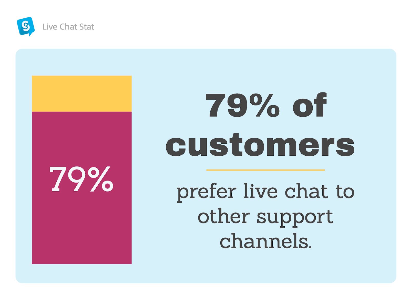 Data proving the usefulness of live chat for customer support.