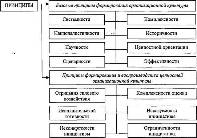 Рис. 19. Принципы формирования организационной культуры