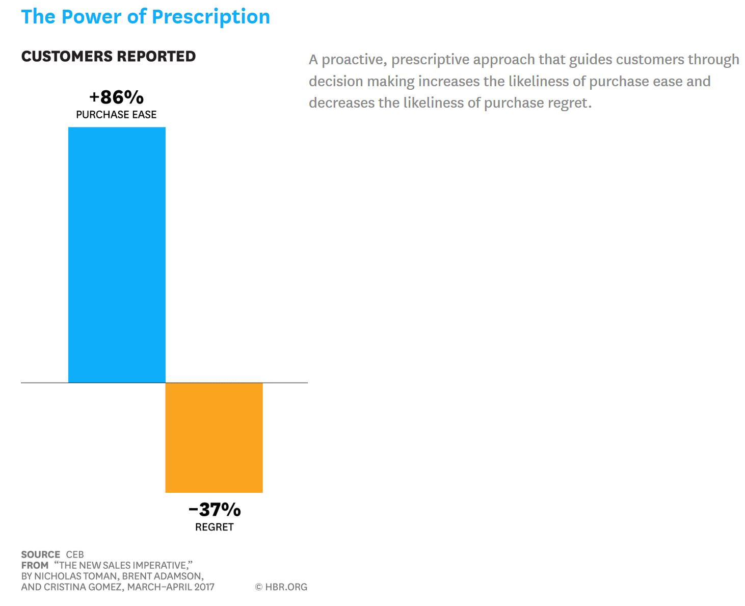 proactively guiding customers through decision making increases purchase ease in buyers