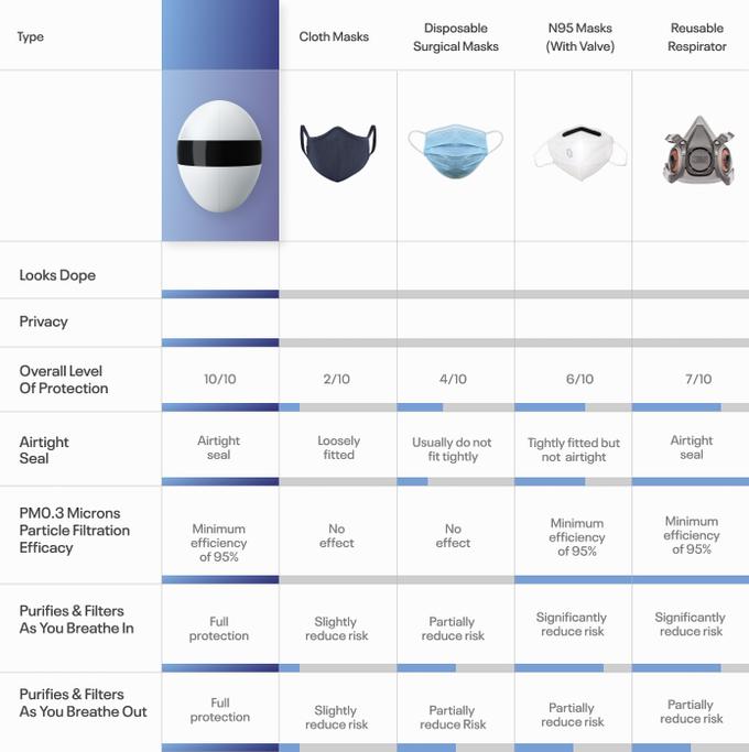 従来のマスクとの比較表