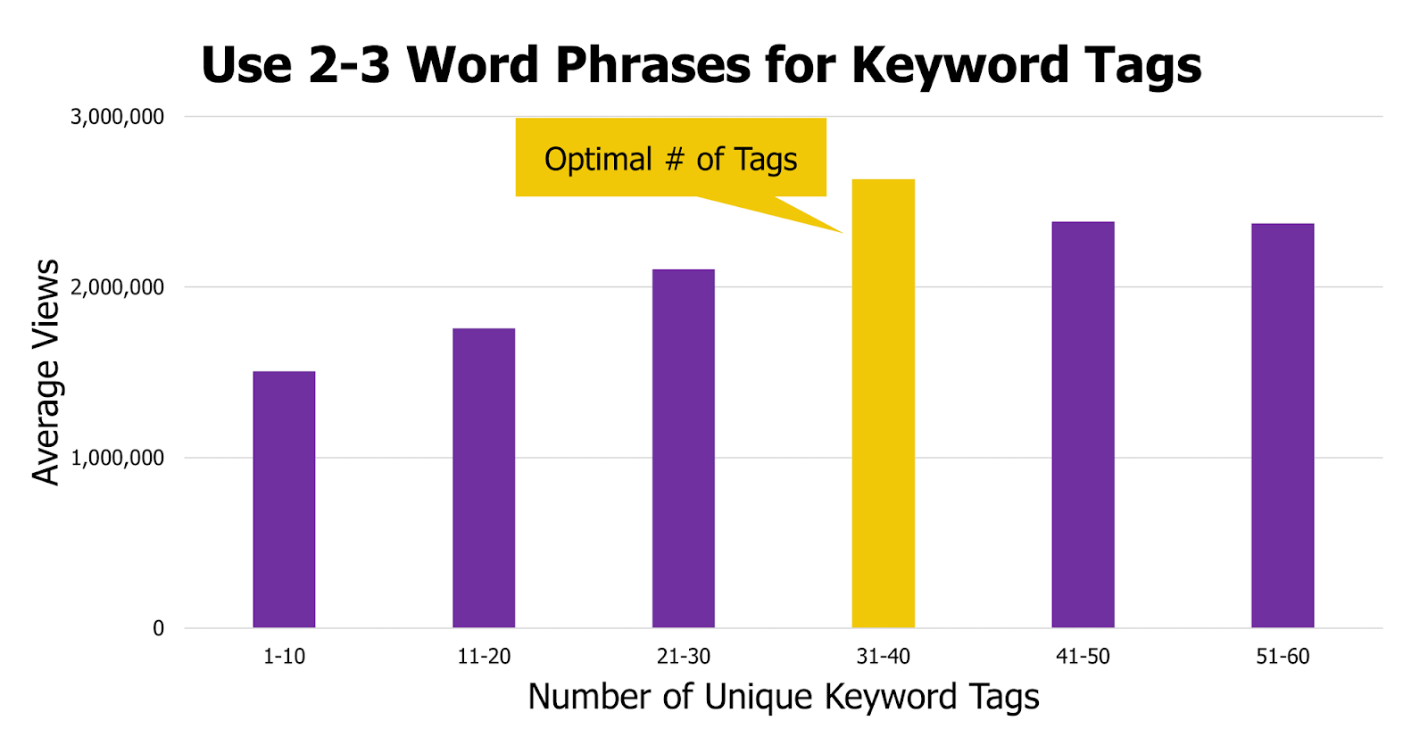 A bar graph showing the correlation between number of unique keyword tags and the average views.