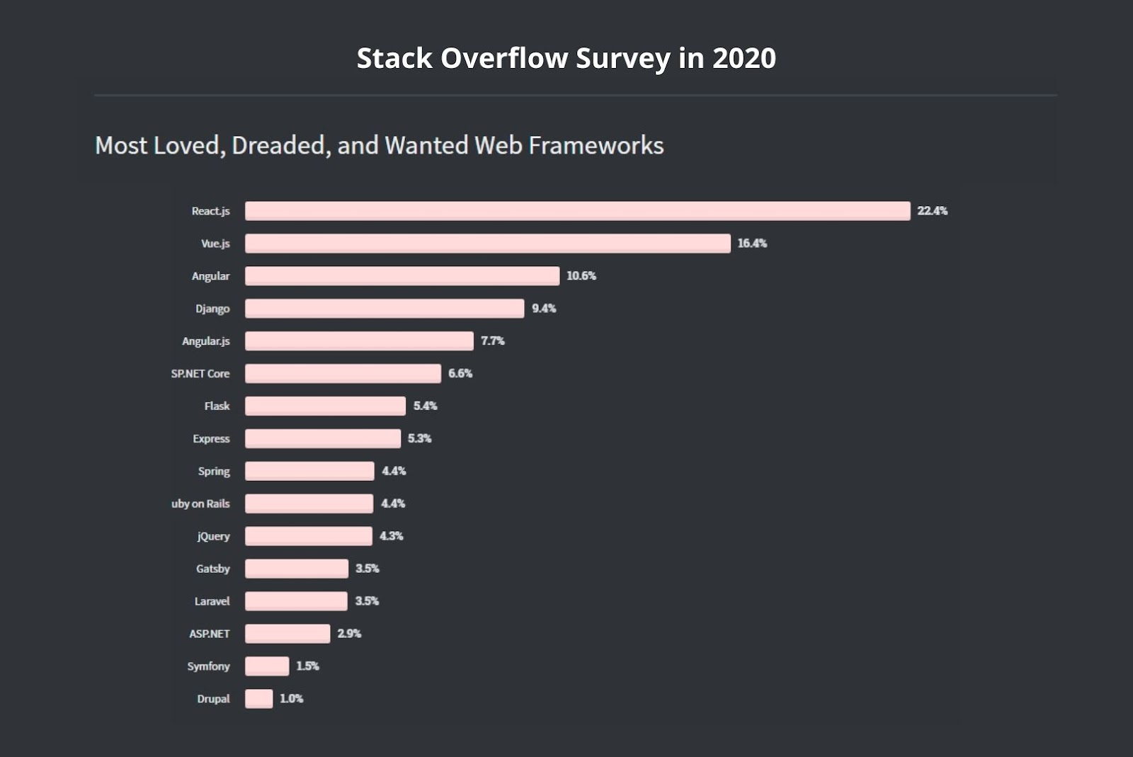 Stack Overflow survey in 2020