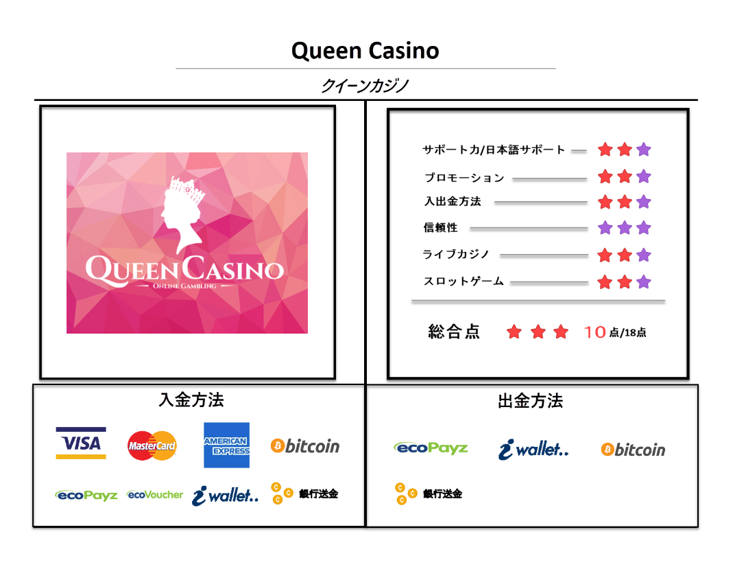 Queen Casino review