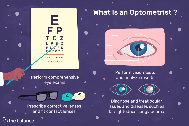 what Optometrist do