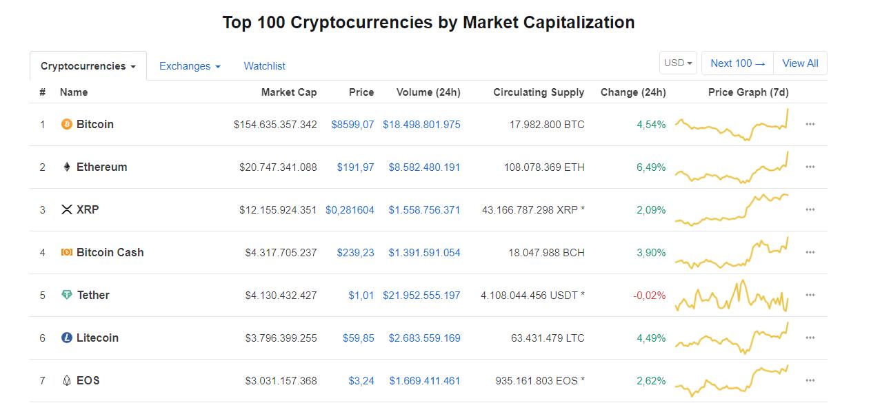 Bitcoin rompe la barrera de los 8.500 USD. En la imagen, las principales criptomonedas según CoinMarketCap.