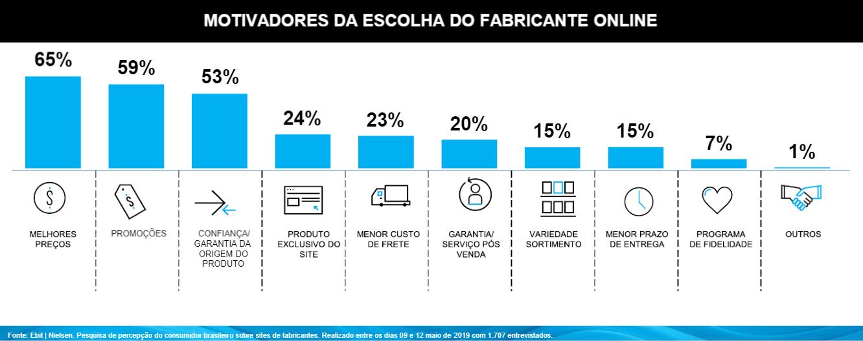 Principais motivos que levam clientes a comprarem online direto de fabricantes. | Reprodução: Ebit|Nielsen
