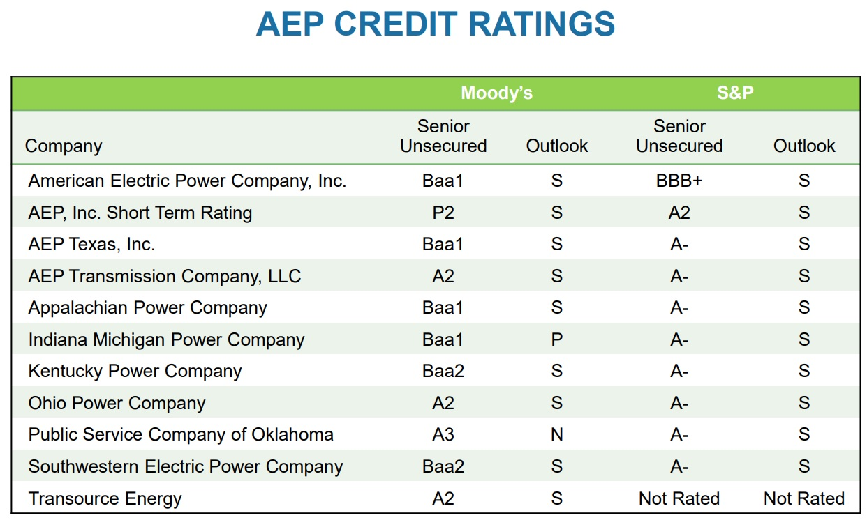 American Electric Power Company Aep Intelligent Income By Simply Wiring Diagram Source Investor Presentation
