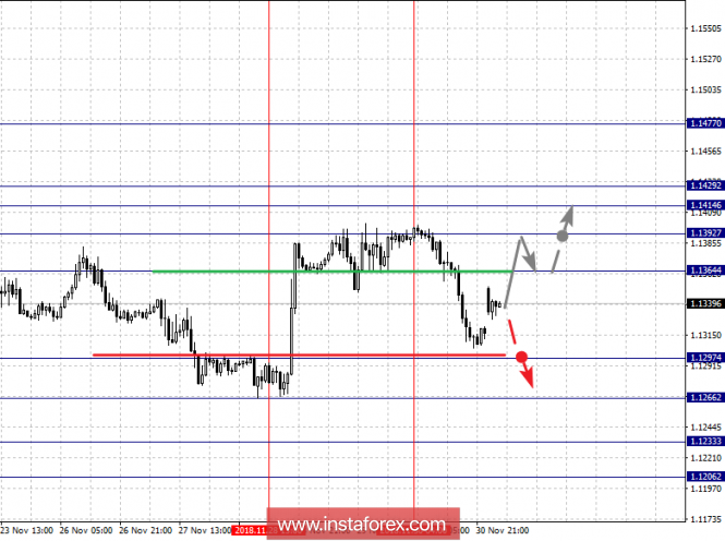 Fractal analysis of major currency pairs for December