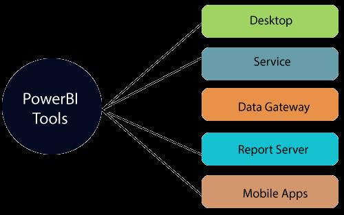 Power BI Tools