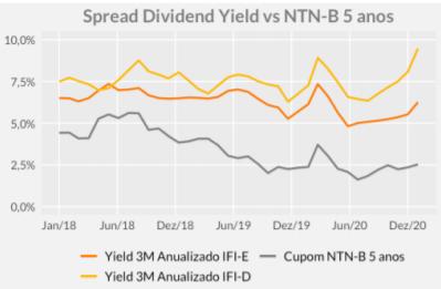 Gráfico apresenta Evolução do yield anualizado do IFI-D (amarelo), IFI-E (laranja) e da NTN-B de prazo de 5 anos (cinza).
